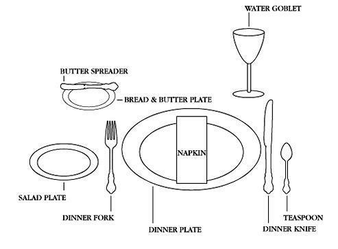 PROPER TABLE SETTINGS The Southern Lady Cooks - Proper table setting placement